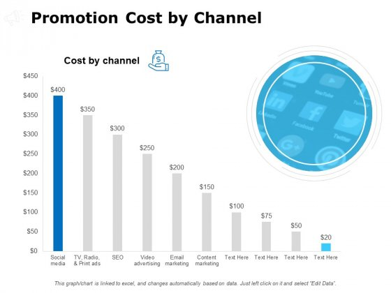 Promotion Cost By Channel Ppt PowerPoint Presentation Layouts Background Images