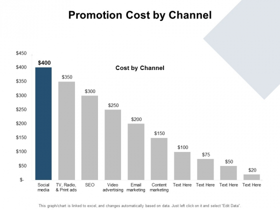 Promotion Cost By Channel Ppt PowerPoint Presentation Outline Icon