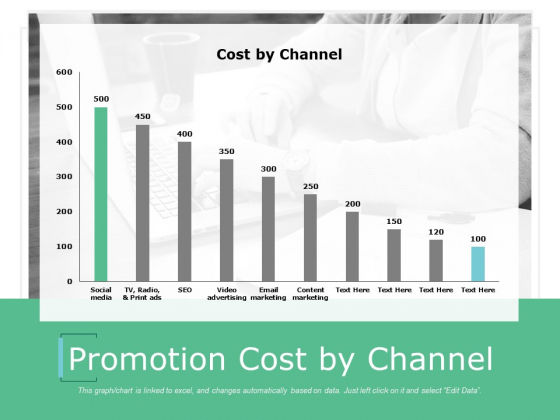 Promotion Cost By Channel Ppt Powerpoint Presentation Outline Smartart
