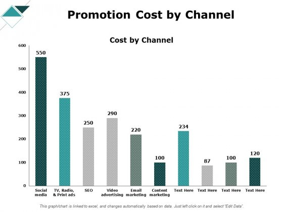 Promotion Cost By Channel Ppt PowerPoint Presentation Summary Example File