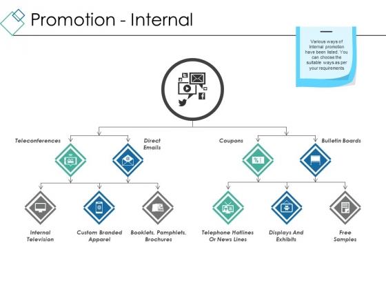 Promotion Internal Ppt PowerPoint Presentation Portfolio Background