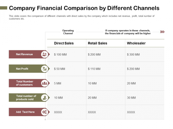 Promotional Channels And Action Plan For Increasing Revenues Company Financial Comparison By Different Channels Rules PDF