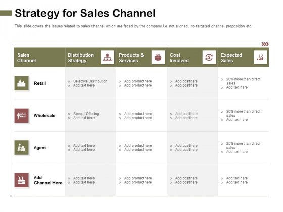 Promotional Channels And Action Plan For Increasing Revenues Strategy For Sales Channel Background PDF