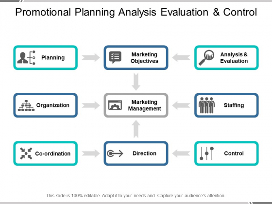 Promotional Planning Analysis Evaluation And Control Ppt PowerPoint Presentation Designs