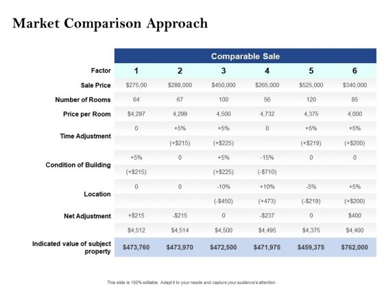 Property Investment Strategies Market Comparison Approach Ppt PowerPoint Presentation Model Files PDF
