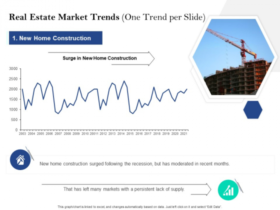 Property Investment Strategies Real Estate Market Trends One Trend Per Slide Ppt PowerPoint Presentation Icon Graphic Tips PDF