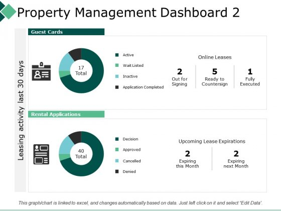 Property Management Dashboard 2 Leasing Activity Ppt PowerPoint Presentation Infographic Template Templates