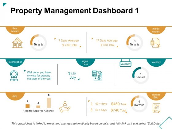 Property Management Dashboard Jobs Ppt PowerPoint Presentation Layouts Brochure