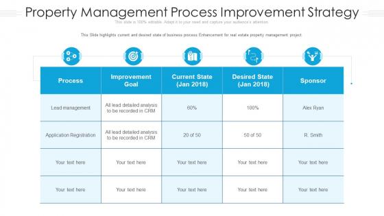 Property Management Process Improvement Strategy Ppt Professional Styles PDF