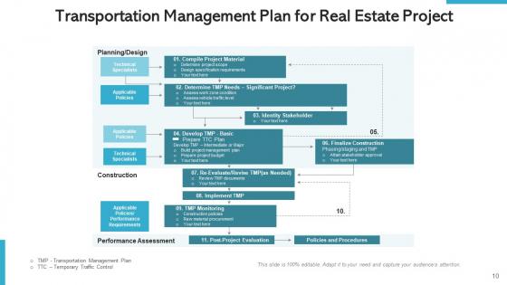 Property_Project_Management_Development_Ppt_PowerPoint_Presentation_Complete_Deck_With_Slides_Slide_10