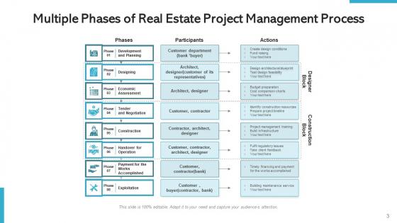 Property_Project_Management_Development_Ppt_PowerPoint_Presentation_Complete_Deck_With_Slides_Slide_3