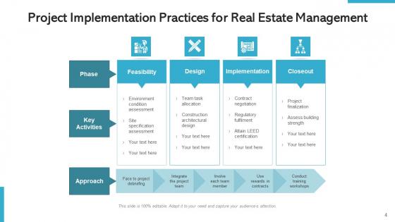 Property_Project_Management_Development_Ppt_PowerPoint_Presentation_Complete_Deck_With_Slides_Slide_4