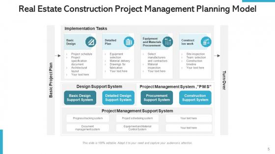 Property_Project_Management_Development_Ppt_PowerPoint_Presentation_Complete_Deck_With_Slides_Slide_5