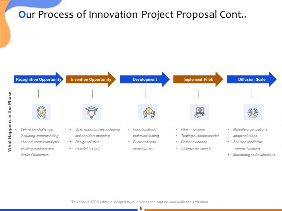 Proposal_For_Technological_Innovation_Project_Ppt_PowerPoint_Presentation_Complete_Deck_With_Slides_Slide_8