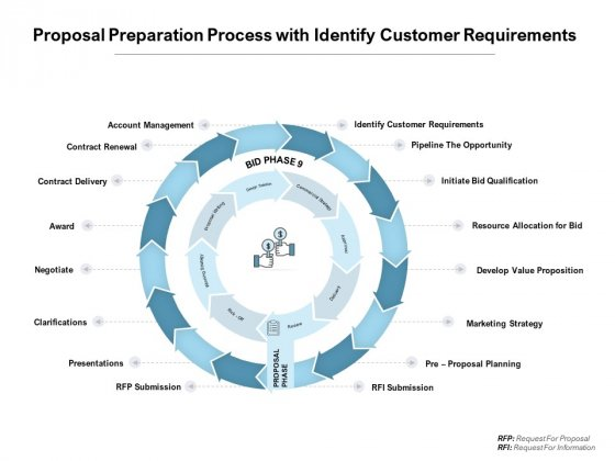 Proposal Preparation Process With Identify Customer Requirements Ppt PowerPoint Presentation Summary Sample