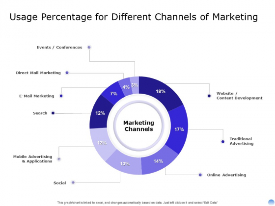 Proposal To Brand Company Professional Services Usage Percentage For Different Channels Of Marketing Background PDF