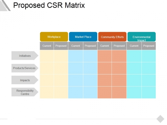 Proposed Csr Matrix Ppt PowerPoint Presentation Pictures Information