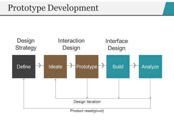 Prototype Development Template 2 Ppt PowerPoint Presentation Styles Smartart