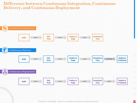 Providing_Continuous_Deployment_With_Jenkins_Ppt_PowerPoint_Presentation_Complete_Deck_With_Slides_Slide_10