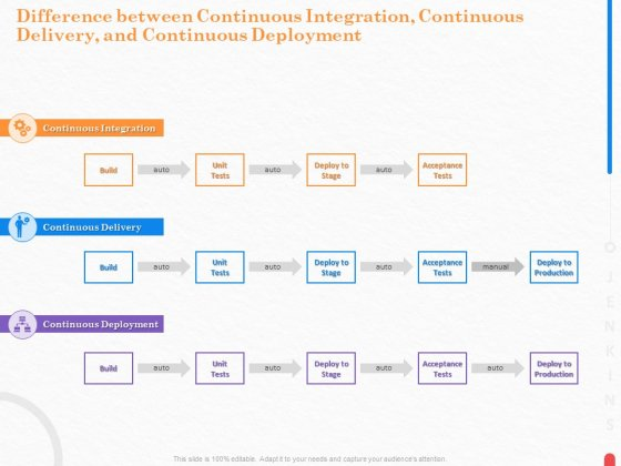 Providing With Jenkins Difference Between Continuous Integration Continuous Delivery And Continuous Deployment Topics PDF