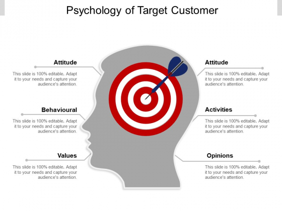 Psychology Of Target Customer Ppt PowerPoint Presentation Pictures Demonstration