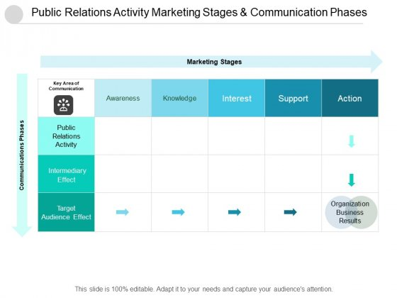 Public Relations Activity Marketing Stages And Communication Phases Ppt Powerpoint Presentation Outline Elements