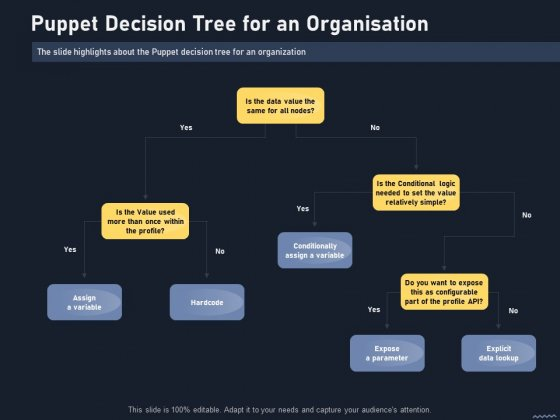 Puppet Tool For Server Configuration Administration Puppet Decision Tree For An Organisation Pictures PDF