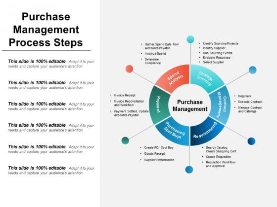 Purchase Management Process Steps Ppt PowerPoint Presentation Slides Elements