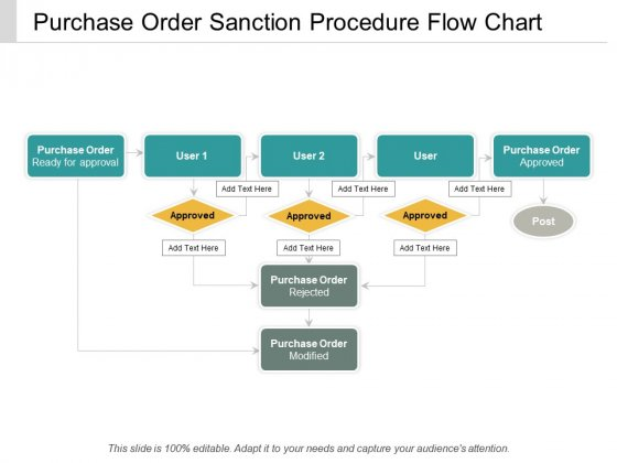 Purchase Order Sanction Procedure Flow Chart Ppt Powerpoint Presentation Summary Show