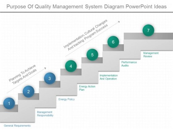 Purpose Of Quality Management System Diagram Powerpoint