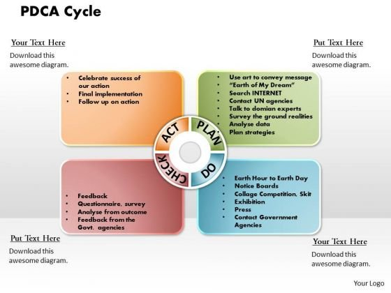 Pdca Cycle Business PowerPoint Presentation