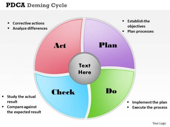 Pdca Deming Cycle PowerPoint Presentation Template