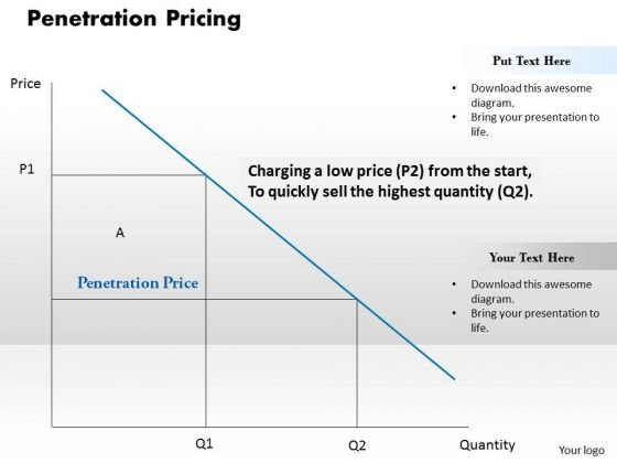 Penetration Pricing Business PowerPoint Presentation