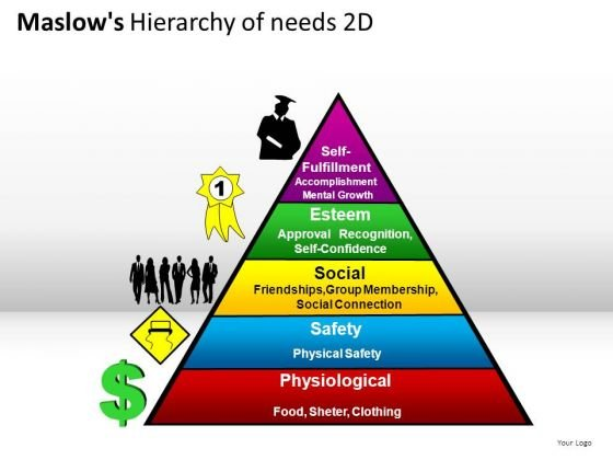 People Maslows Hierarchy Of Needs 2d PowerPoint Slides And Ppt Diagram Templates