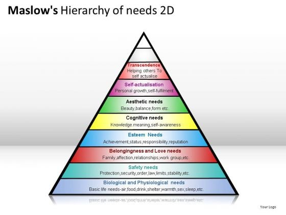 Physiological Maslows Hierarchy Of Needs 2d PowerPoint Slides And Ppt Diagram Templates