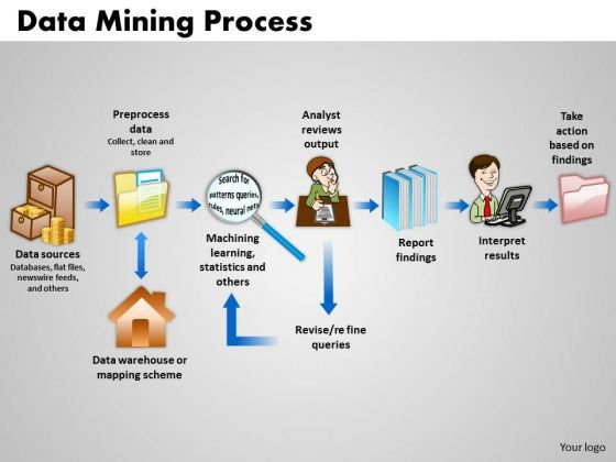PowerPoint Backgrounds Editable Data Mining Process Ppt Slides