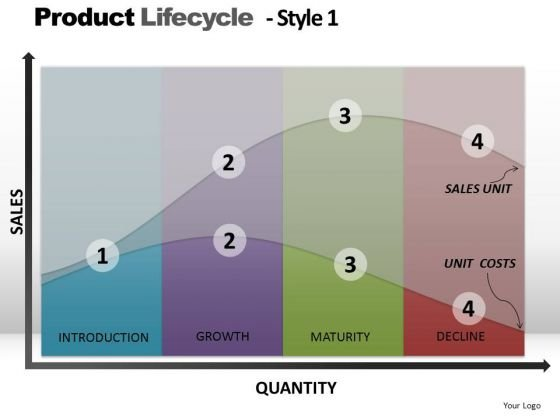 PowerPoint Design Strategy Product Lifecycle Ppt Presentation