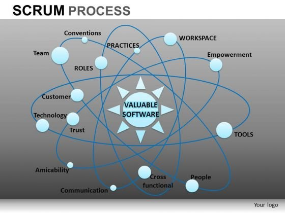 PowerPoint Designs Business Success Scrum Process Ppt Slides