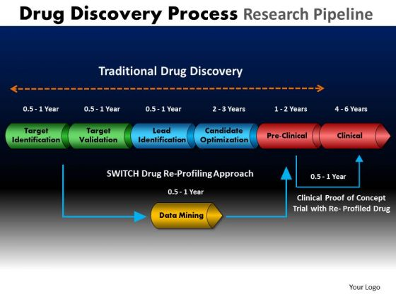 PowerPoint Layouts Business Drug Discovery Ppt Slides