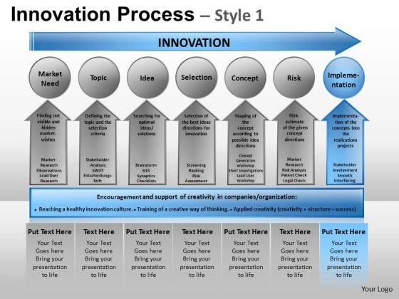 PowerPoint Presentation Business Competition Innovation Process Ppt Presentation
