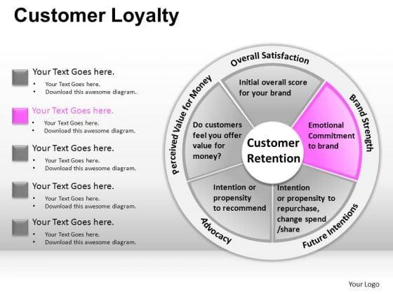 PowerPoint Presentation Designs Business Success Customer Loyalty Ppt Slides