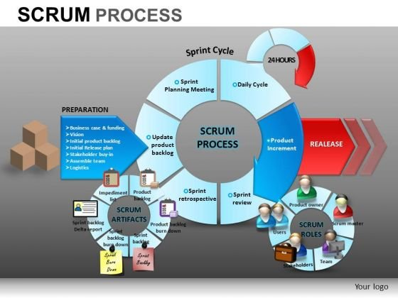 PowerPoint Process Company Strategy Scrum Process Ppt Presentation