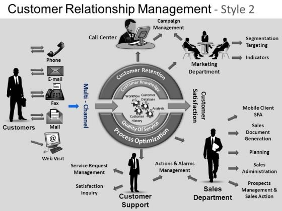 PowerPoint Process Diagram Customer Relationship Ppt Template