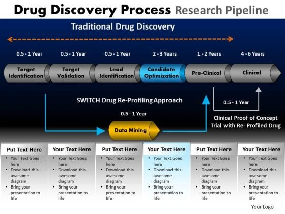 PowerPoint Process Sales Drug Discovery Ppt Templates