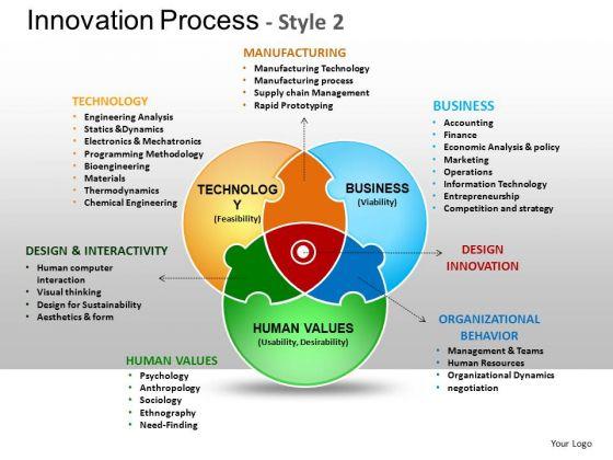 PowerPoint Process Venn Diagram Ppt Design
