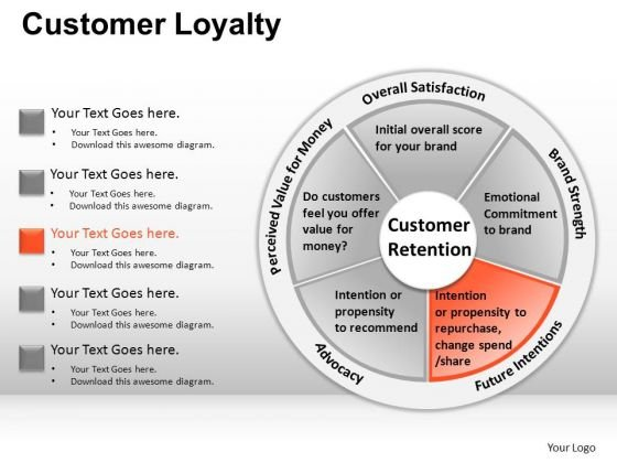 PowerPoint Slide Business Strategy Customer Loyalty Ppt Templates