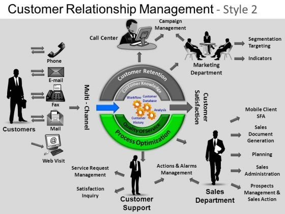 PowerPoint Slide Editable Customer Relationship Ppt Process