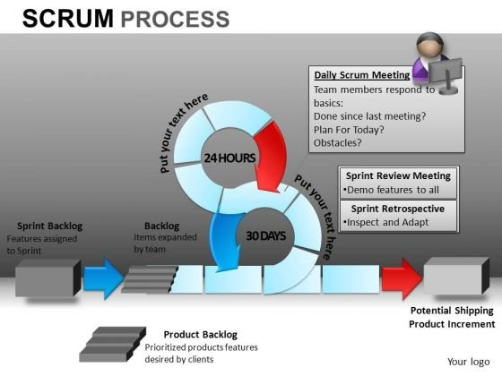 PowerPoint Slides Business Success Scrum Process Ppt Slide