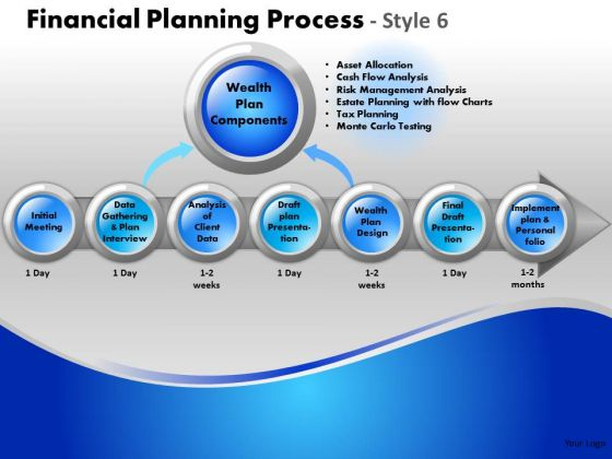 PowerPoint Slides Process Financial Planning Ppt Slidelayout