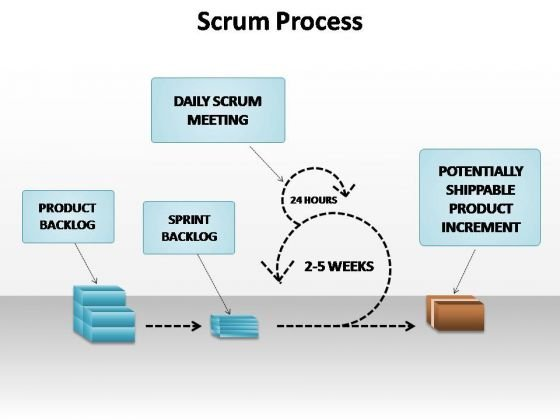 PowerPoint Templates Business Scrum Process Ppt Slides